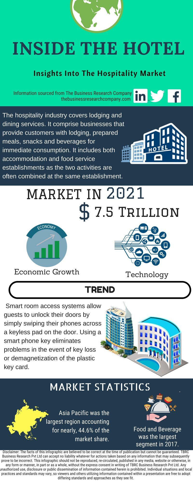 The Global Hospitality Market Was Valued At Above 5 5 Trillion In