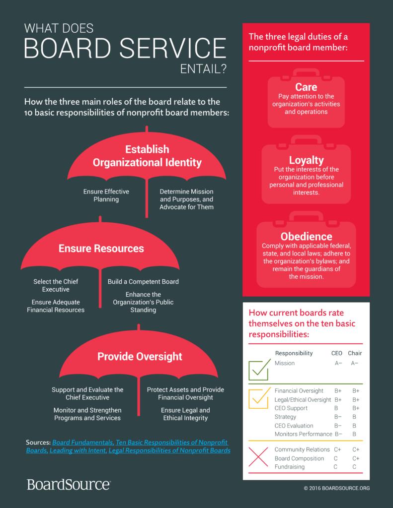Board Service Infographic BoardSource Board governance