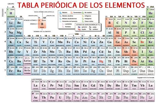 La tabla periodica y sus elementos Física y química Pinterest - new tabla periodica de los elementos actualizada 2016