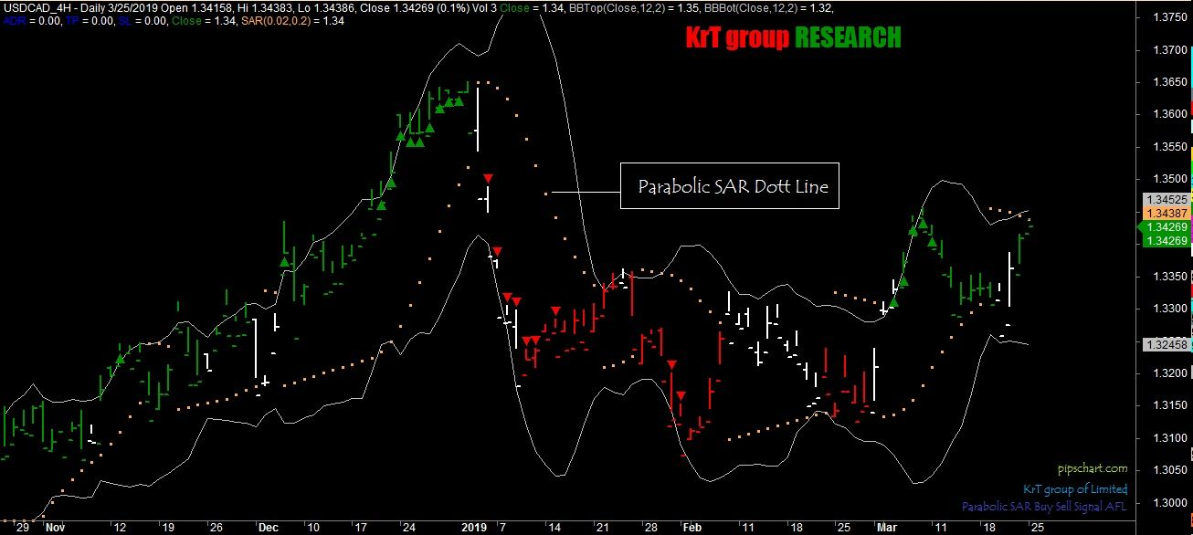 Parabolic Sar Afl Measure The Potential Reversals In The Market