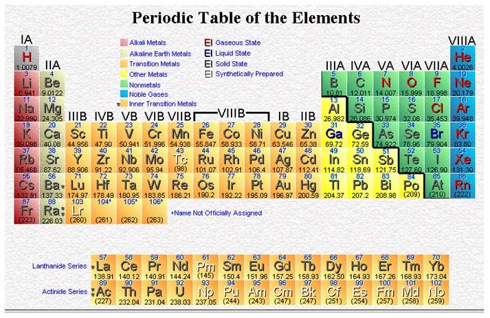 Pin By Veronica Jones Brown On Chemistry Periodic Table Of