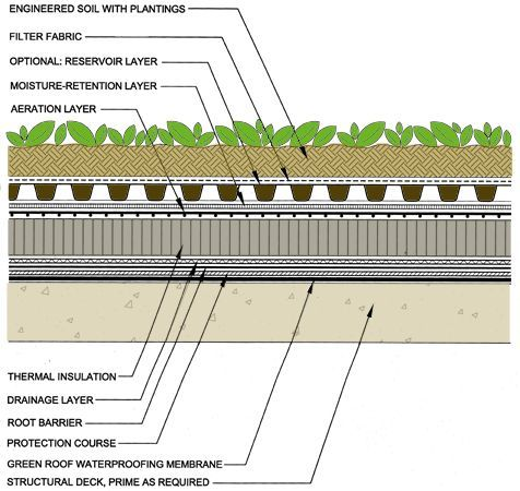 I Recently Received An Email From A Guy Who Wanted To Build A Green Roof On Top Of His Isbu Home He S Us Green Roof Design Green Roof System Green Roof