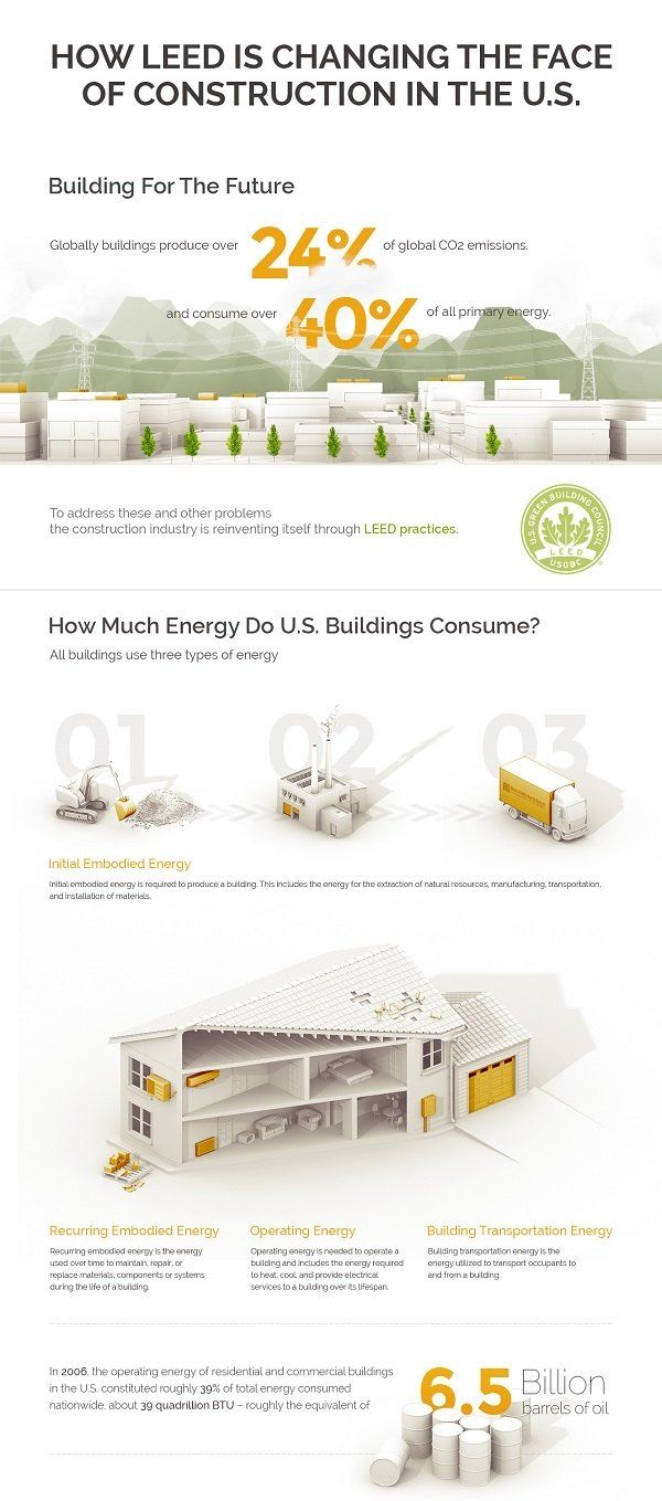 Leed construction infographic diseo pinterest infographic how leed certification is changing the face of construction in usa 1betcityfo Choice Image