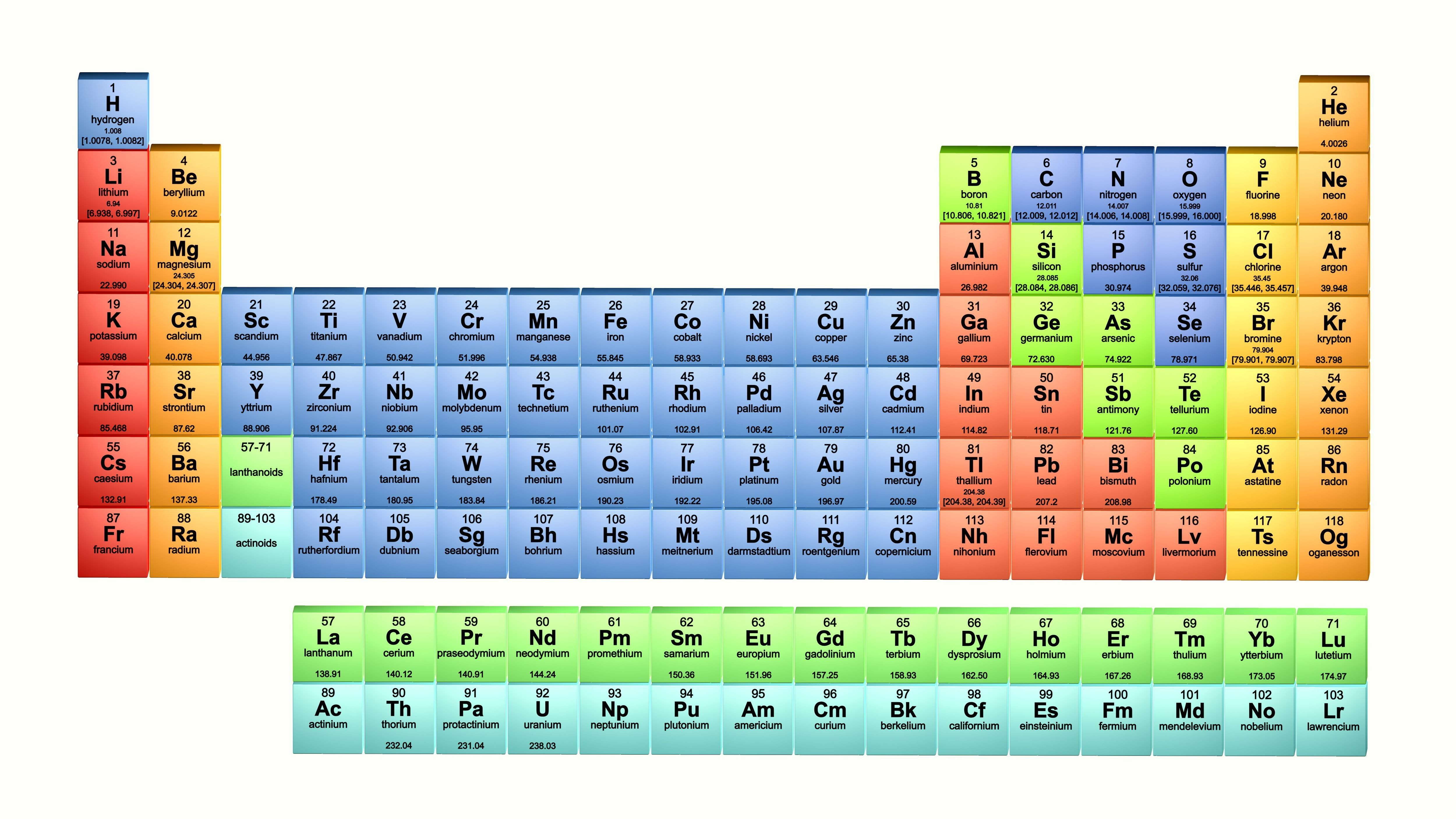 Best Of Groups On The Periodic Table List Elements With