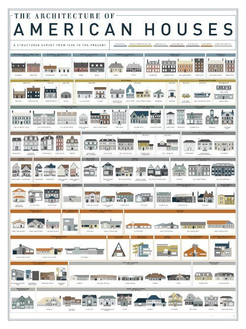 The Architecture Of American Houses In 2019 Homes American