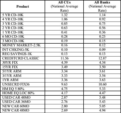 Bank Vs Credit Union Saving Account Chart Comparison  Money