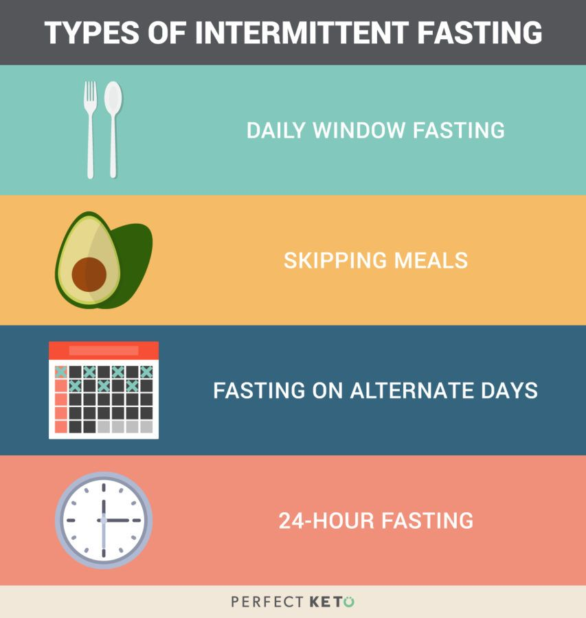 How Often Can You Fast? Four Intermittent Fasting Schedules to Try | Perfect Keto Blogs ...