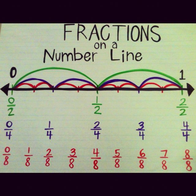 Fractions on a number line-this is how I've taught fractions for many years