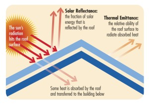 Managing Solar Gain Builder Magazine In 2020 Cool Roof Energy Efficient Roofing Roof