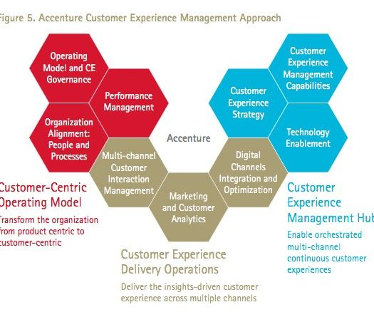 customer experience relationship management software companies