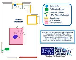 Orlando Mold Remediation Protocol
