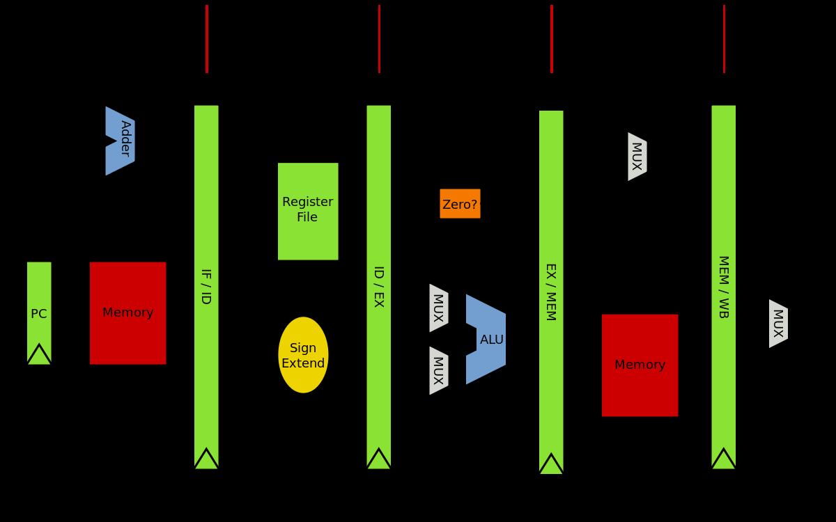 Computer Architecture Wikipedia Computer Architecture Logic