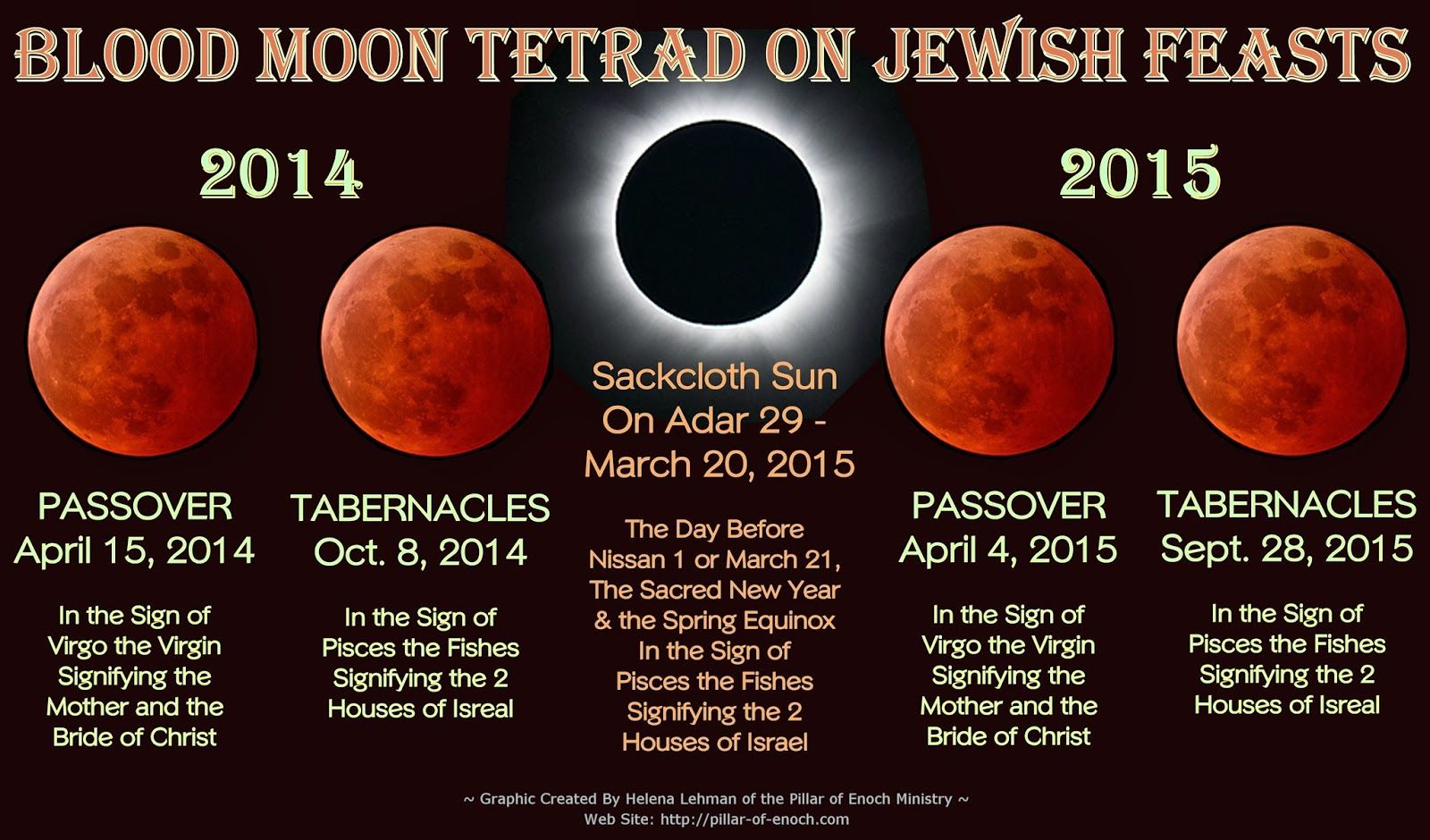 blood moon march 20 astrology