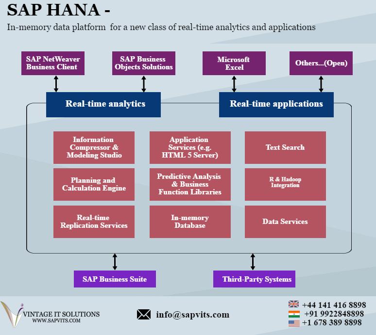 SAP Online Training Courses in India, UK, USA, UAE   munca   Online