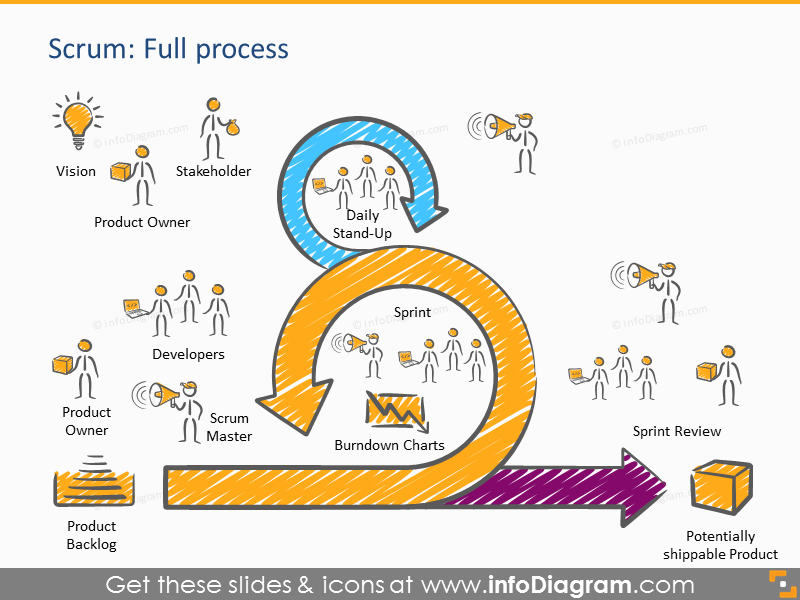 Scrum process presentation template powerpoint roles for Agile artifacts templates