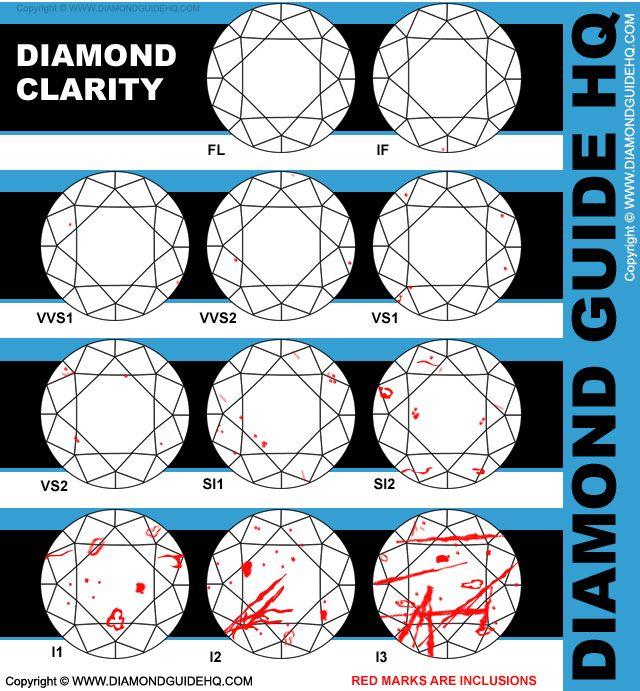 diamond chart Diamond Clarity - Diamond Clarity Guide Diamond