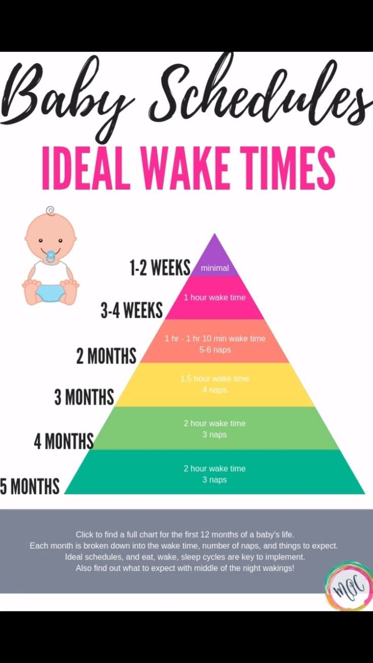 Ideal wake times for baby broken down by week and month.  #babywise #babysleep #babysleeptips #babyschedules #parenting #newborn #mamasorganizedchaos #parentingtipsandtricks #parenting101 #