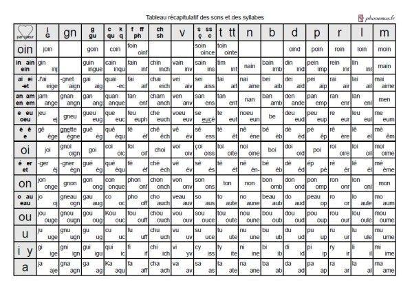 Préférence Tableau récapitulatif des sons et des syllabes   Louis   Pinterest  QZ51