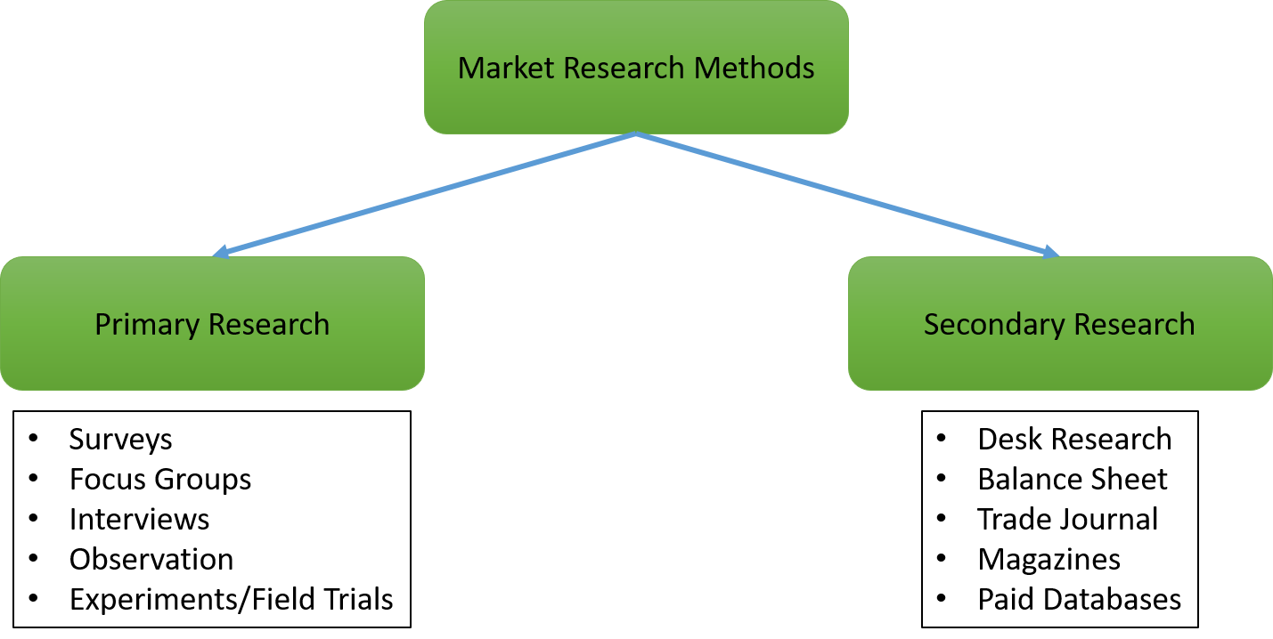 Research Methodology Research Methods Secondary Research
