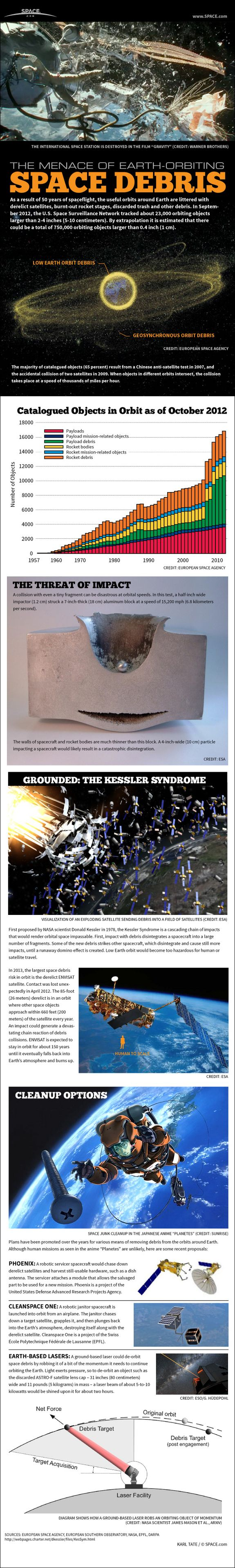 Space Junk Explained: How Orbital Debris Threatens Future of Spaceflight #Infographic