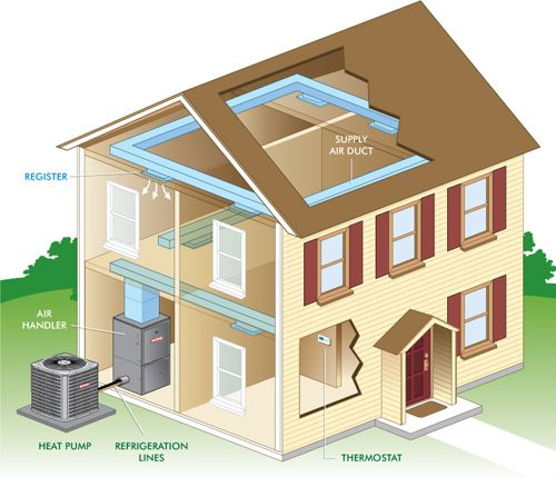 How A Heat Pump Works Air Conditioning System Indoor Air