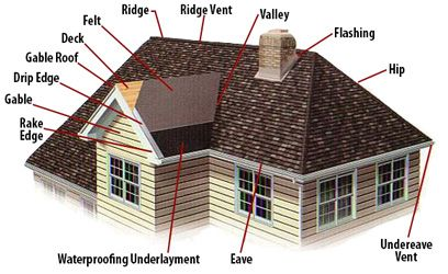 Rmx Is Submitted In Giving Property Proprietors The Correct Data To Explore Through The Protection Substitution Roofing Contractors Roofing Residential Roofing