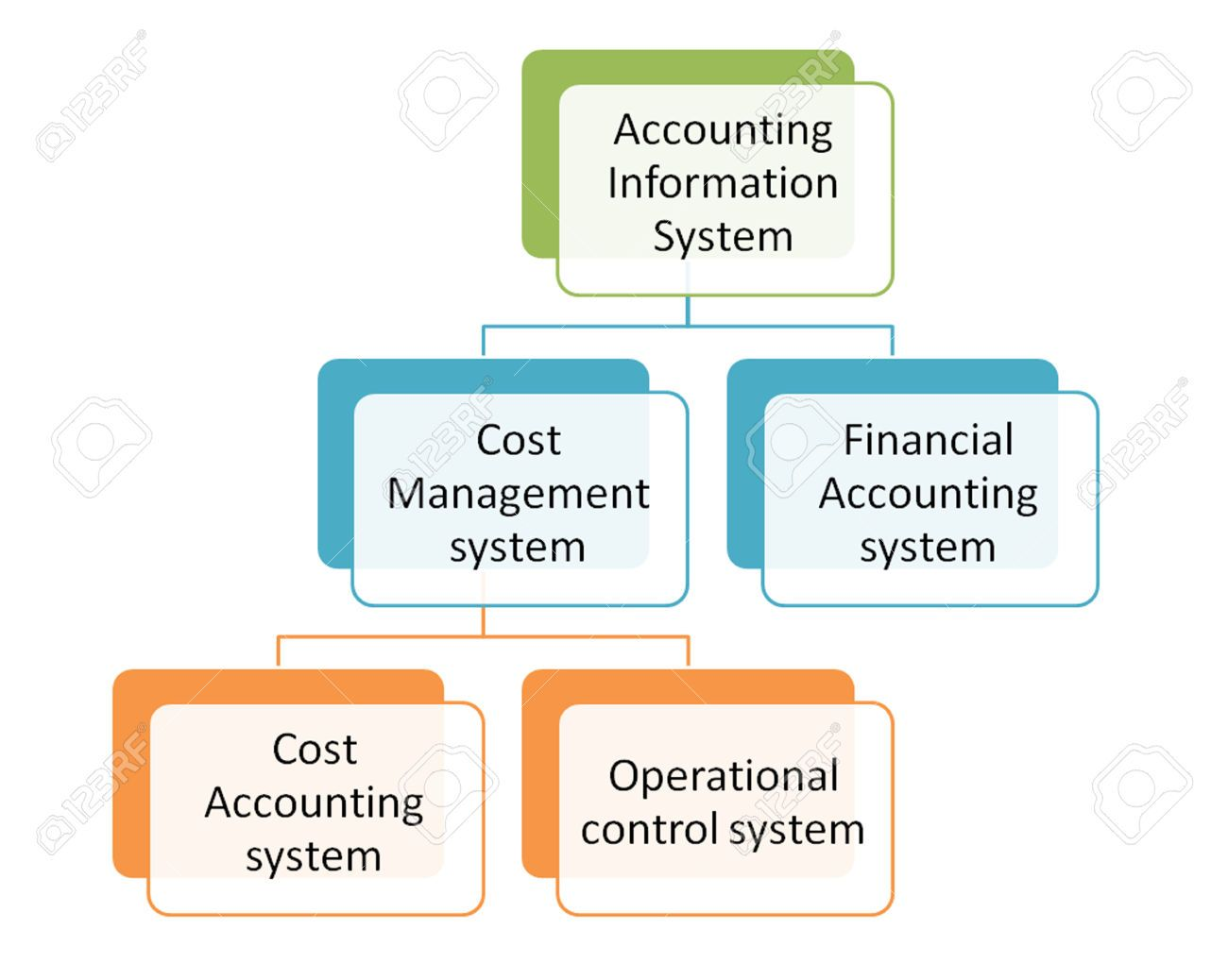 Subsystems of the accounting information system diagram stock diagram subsystems of the accounting information system pooptronica