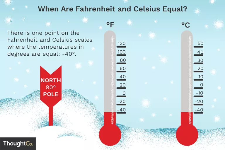 Learn The Temperature Where Fahrenheit And Celsius Are The Same Temperatures Interesting Information Chemistry Experiments