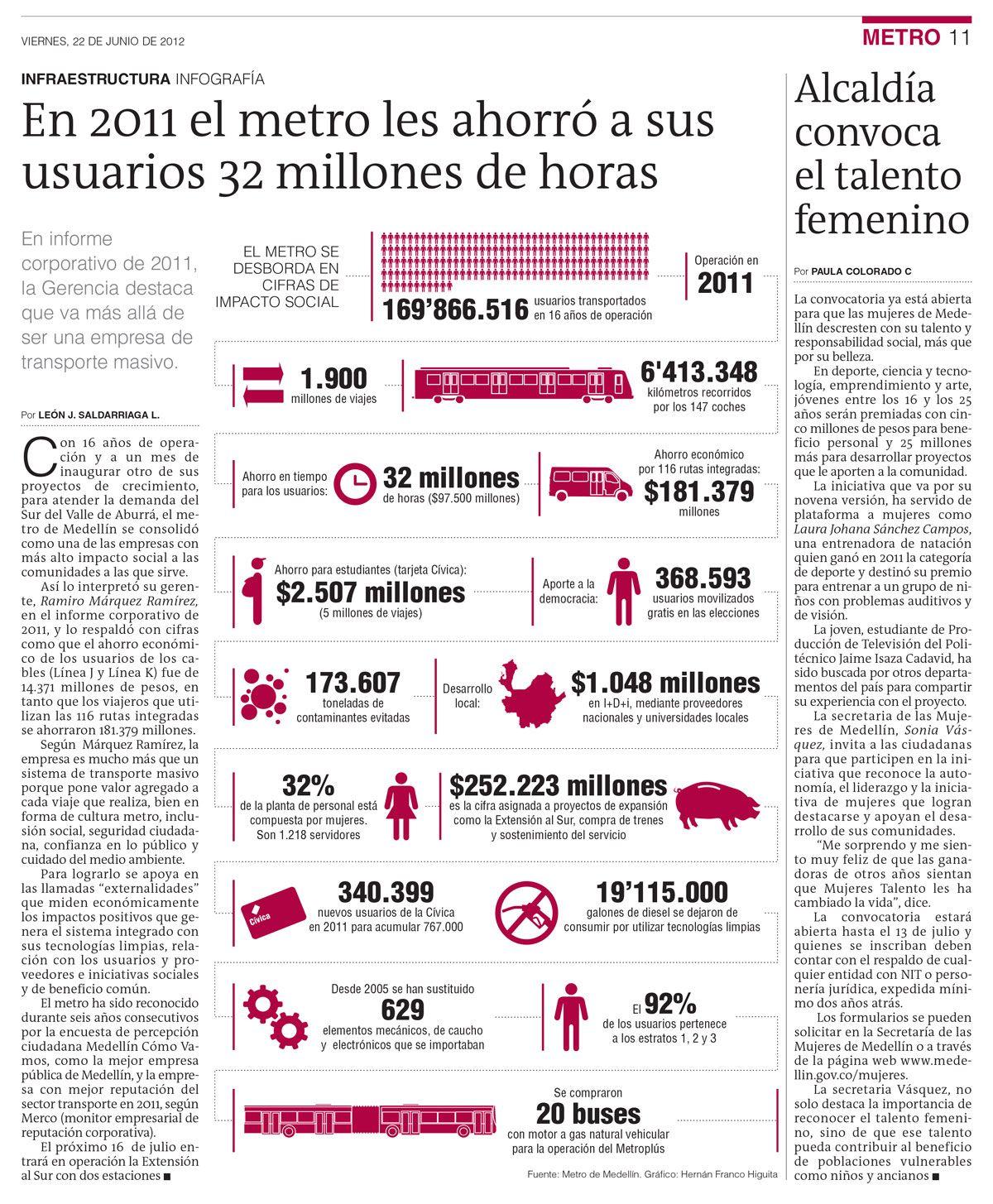 【  EN 2011 EL METRO LES AHORRÓ A SUS USUARIOS 32 MILLONES DE HORAS  】  Metro de Medellín / Publicado en el periódico El Colombiano.
