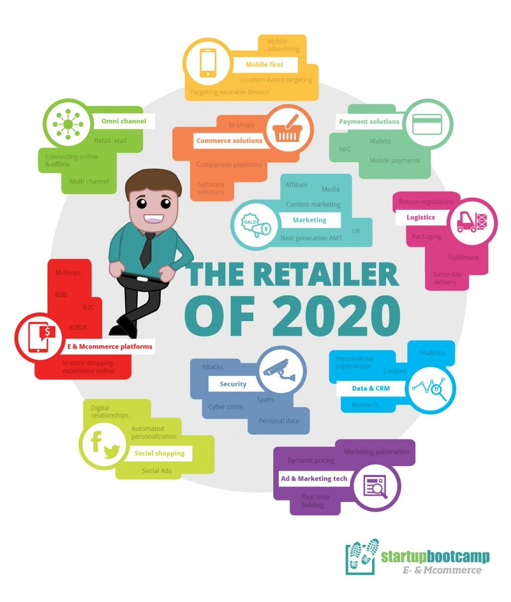 uk retail industry Retail trends and predictions 2017 12 forecasts for the retail industry in 2017 welcome to vend's 2017 retail trends and predictions report this year's forecasts will highlight the trends and issues (including personalization, in-store experiences, and developments in payments technology) that we think will have major impacts on the retail industry over the coming 12 months.