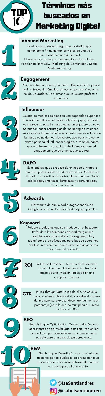 10 Términos Más Buscados En Marketing Digital Infografia Marketing Marketing Digital Marketing Redes Sociales Marketing