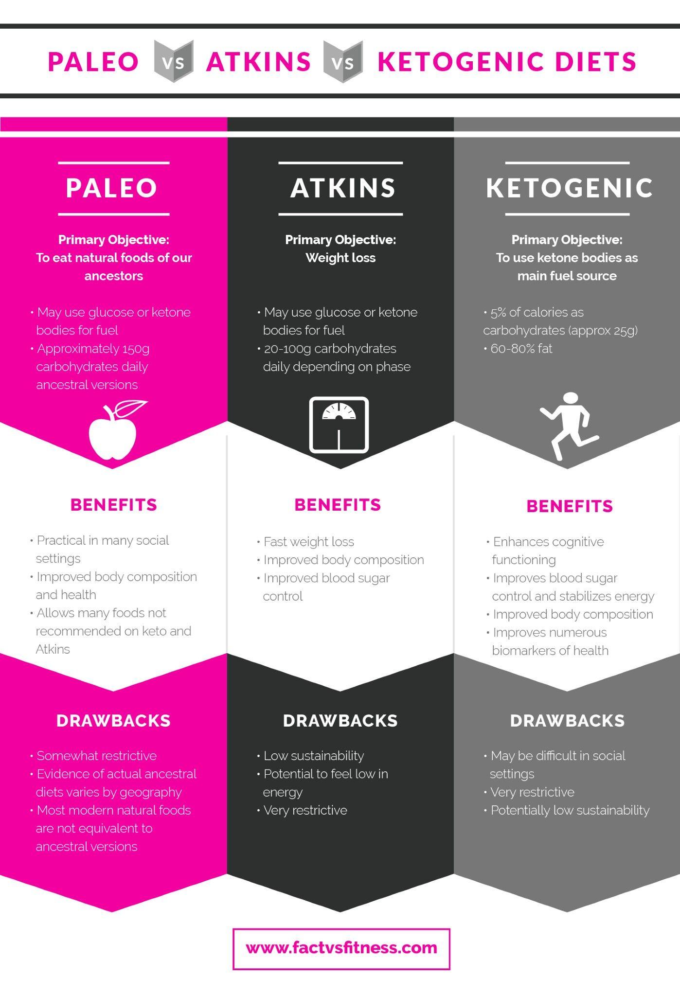 Paleo vs Keto diet: Which low-carb diet is best