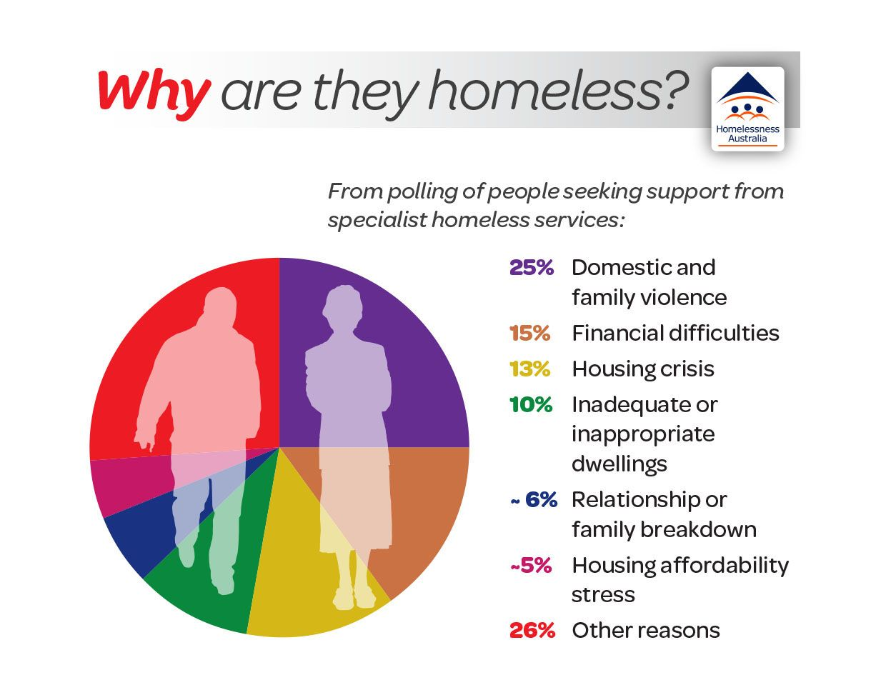 essay about homelessness in australia Source: national homelessness conference, homelessness australia, 2015 abs census of housing and population, 2011 share this page subscribe for the latest news.