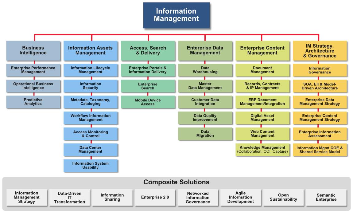 Core Solutions Baseline Png 1150 690 Master Data Management Data Science Enterprise Architecture