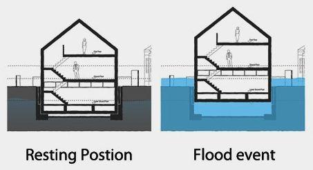 FLOOD EARTHQUAKE and TSUNAMI RESISTANT HOUSING | Flood