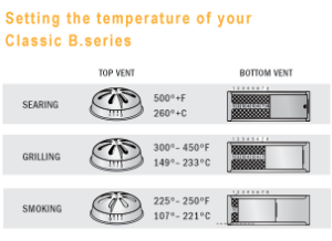 How to Operate your Kamado Grill | Vison Grills in 2019