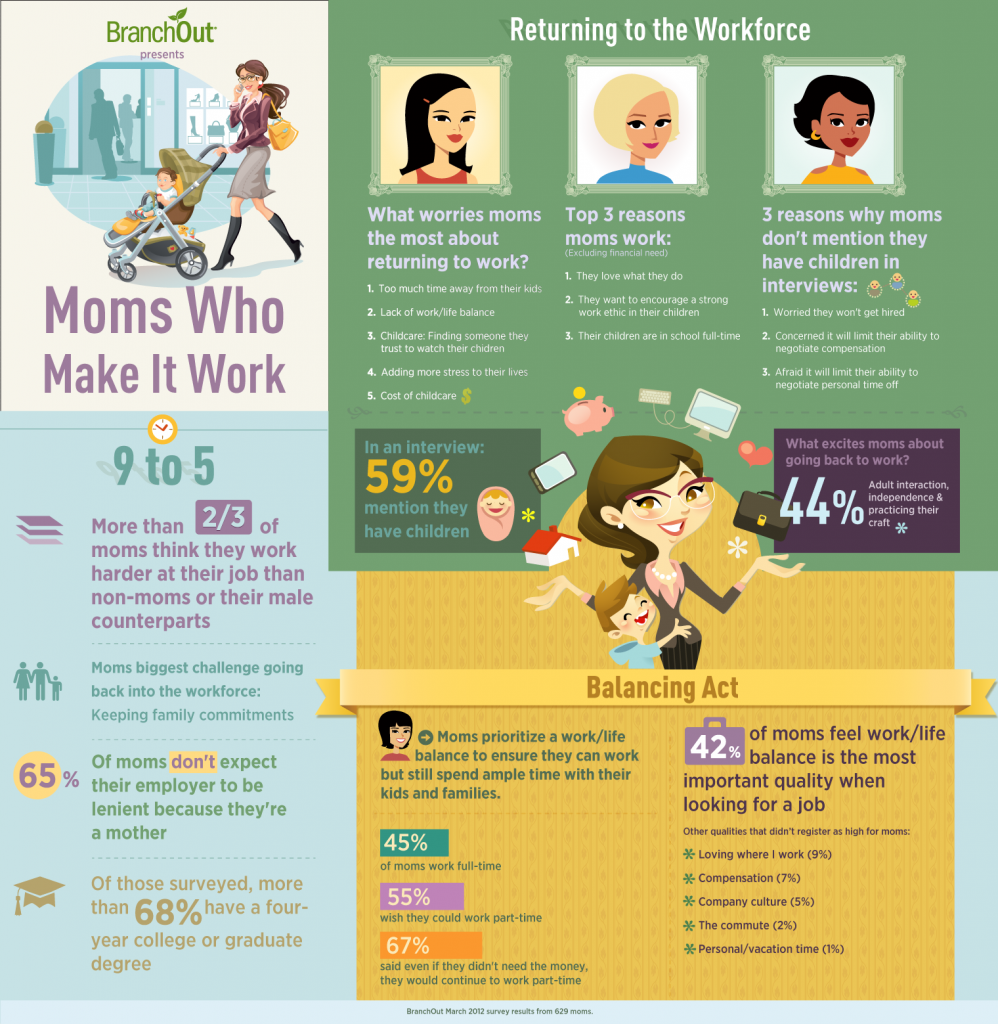 Wahm Work At Home Mom Moms And The Home Based Business Infographic Wahm
