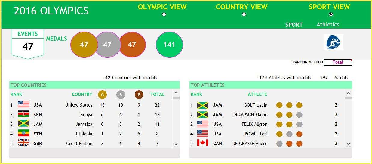 2016 Olympics Dashboard Sport View Top Section Data