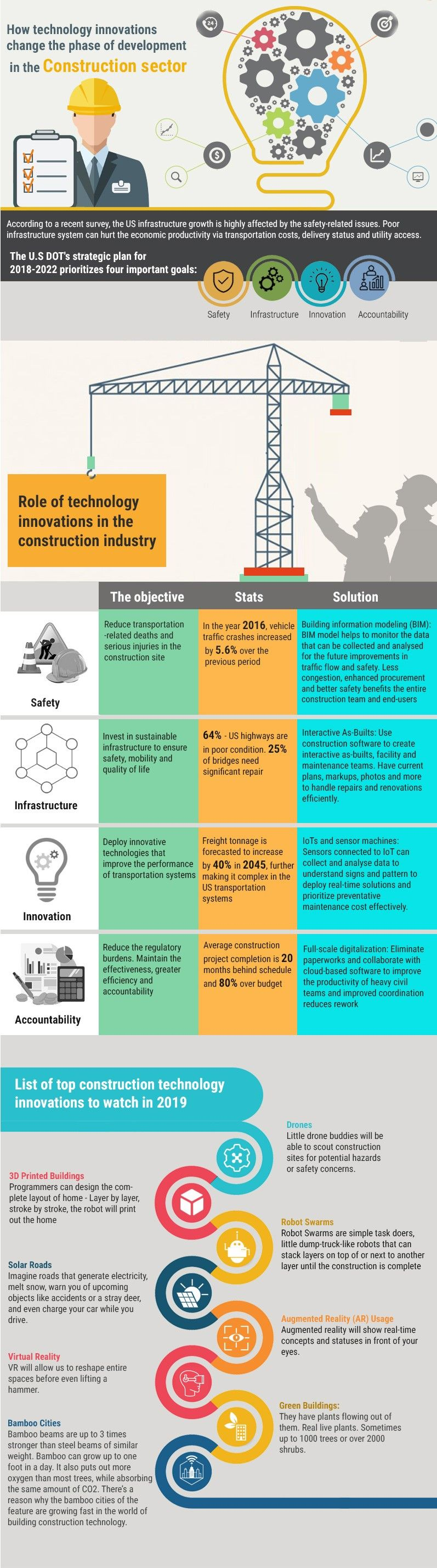 How Technology Innovations Change The Phase Of Development In The Construction Industry Infographics Innovation Technology Innovation Development