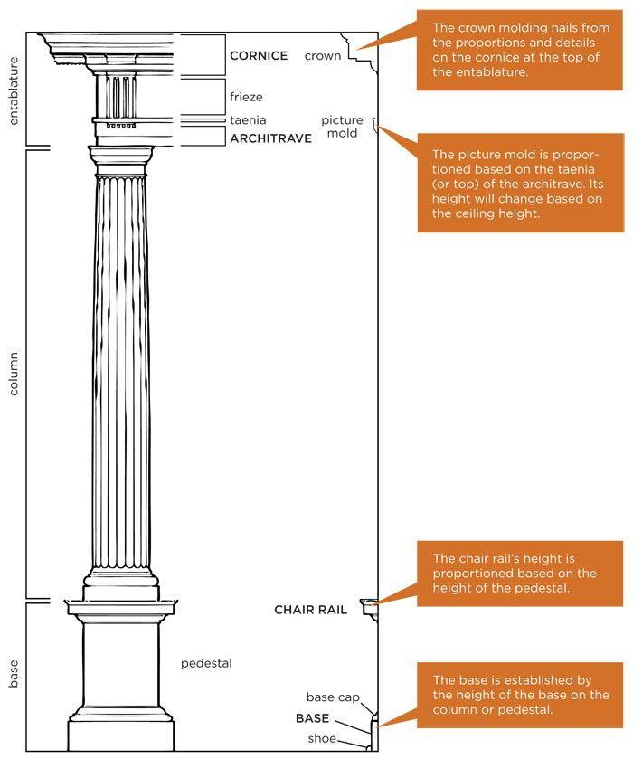 How to design & build moldings using Classical proportions