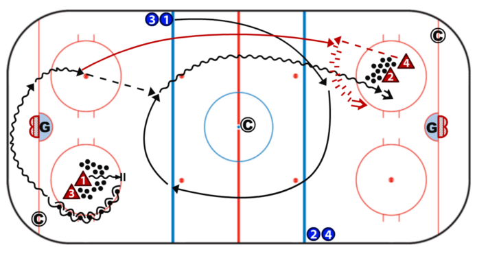 Drill Description D Wheel To Middle Forwards Start In Neutral Zone On Opposite Blue Lines Defenseman Start On Dots Inside C Hockey Drills Hockey Hockey Kids