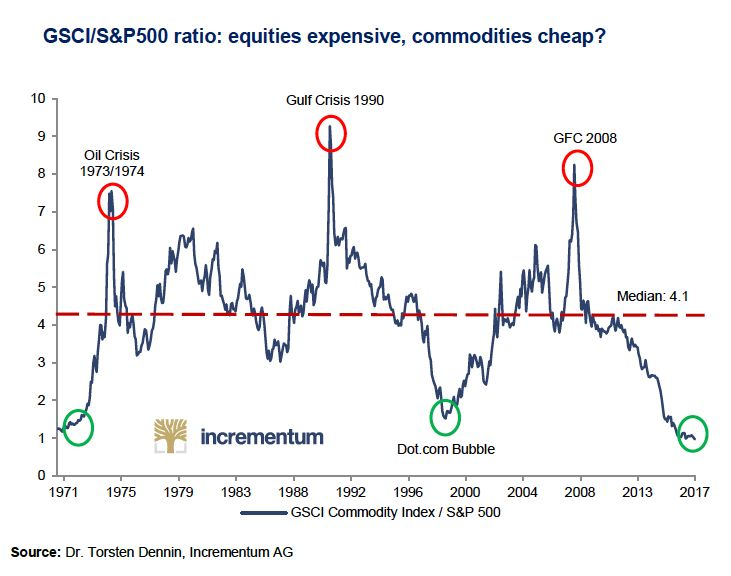 Chart Commodity Prices Slump To 50 Year Low Against Us Stocks
