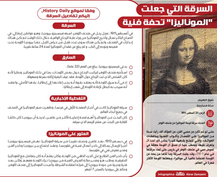 السرقة التي جعلت الموناليزا تحفة فنية History Daily Infographic History
