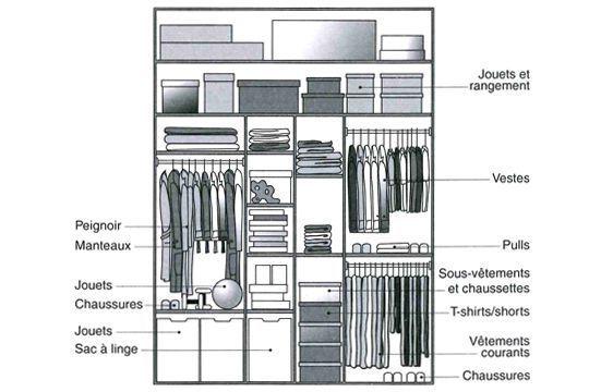 Exemples d\'aménagement : placard enfant | Dimensions architecture ...