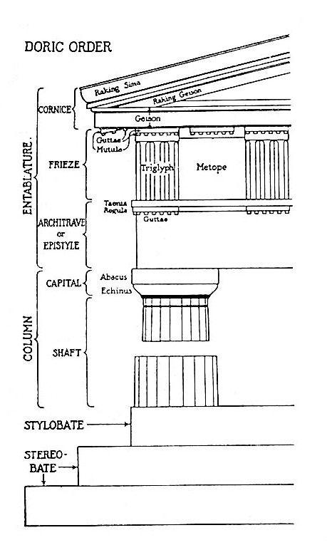 e103003be6efde2e2985e935e037dc56 dijelovi hrama osnove arhitekture pinterest architecture