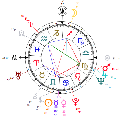 Astrolocherry Birth Chart Calculators Always Generate Something A Little Bit Different The Symbols On Outside Of Wheel Represent Planetary