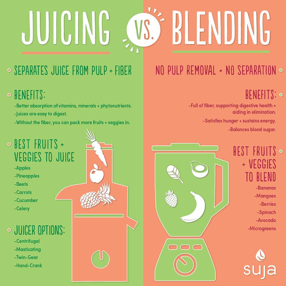 juicing vs. blending: the differences and benefits | healthy