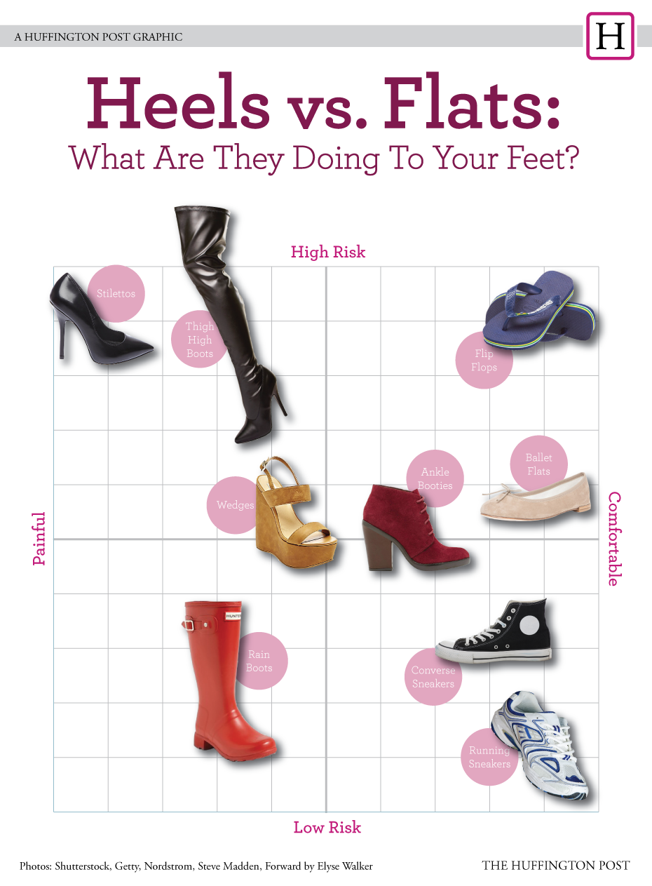 8819dd8f2aa8cd Which Shoes Are The Worst For Your Feet  (INFOGRAPHIC)