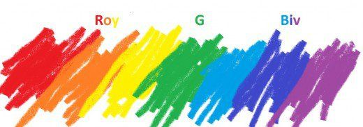 How To Remember The Order Of The Rainbow Colors Rainbow Colors