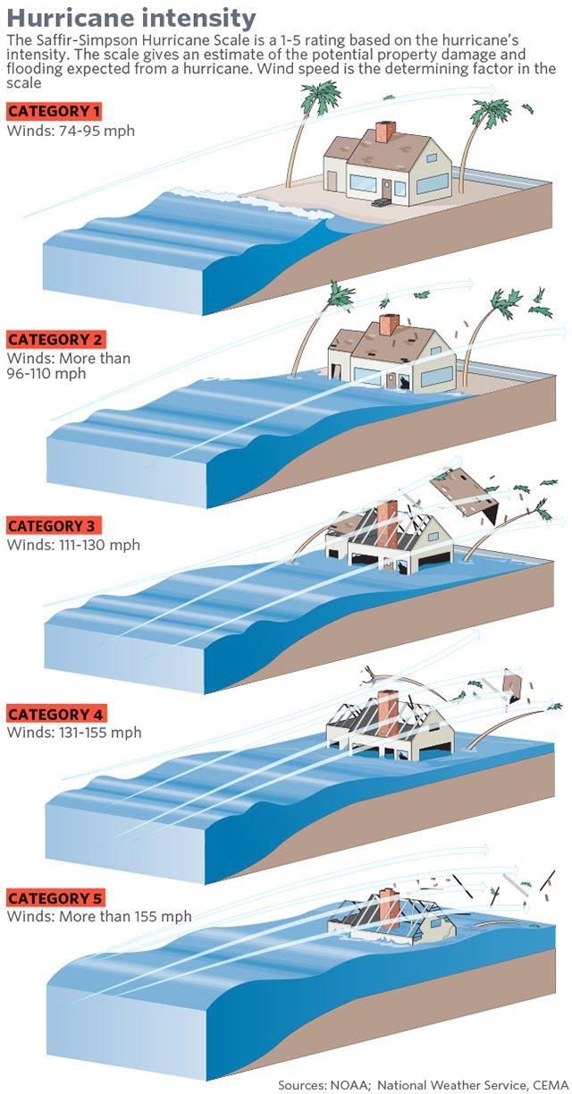 Saffir–Simpson hurricane wind scale (SSHWS), formerly the ...